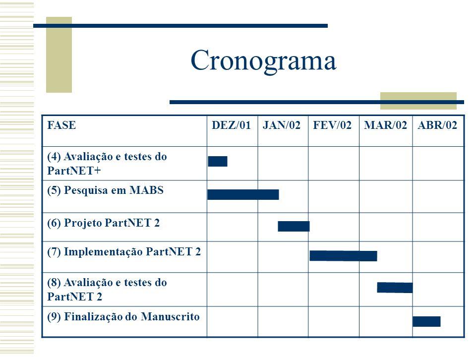 Cronograma FASEDEZ/01JAN/02FEV/02MAR/02ABR/02 (4) Avaliação e testes do PartNET+ (5) Pesquisa em MABS (6) Projeto PartNET 2 (7) Implementação PartNET
