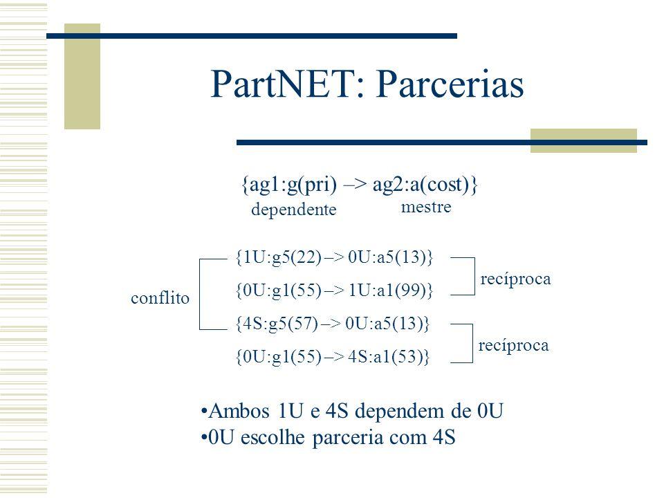 PartNET: Algoritmo PMLEML Sociedade de agentes parcerias possíveis parcerias recíprocas conflitos realiza parcerias Cálculo de custos e ganhos (somente uma ação por agente a cada ciclo)