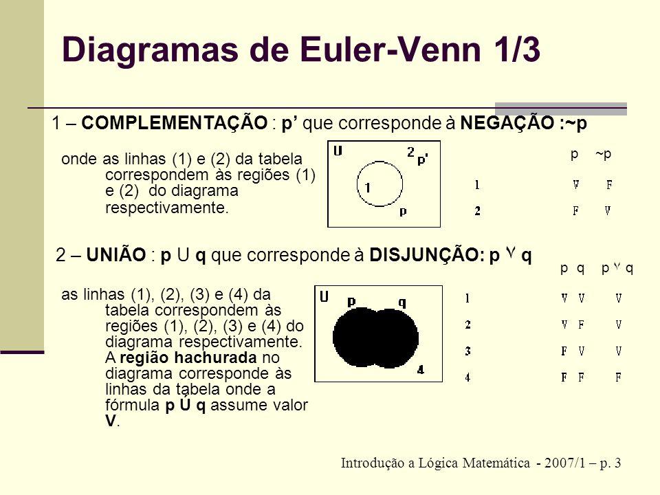 Diagramas de Euler-Venn 1/3 1 – COMPLEMENTAÇÃO : p que corresponde à NEGAÇÃO :~p Introdução a Lógica Matemática - 2007/1 – p. 3 onde as linhas (1) e (