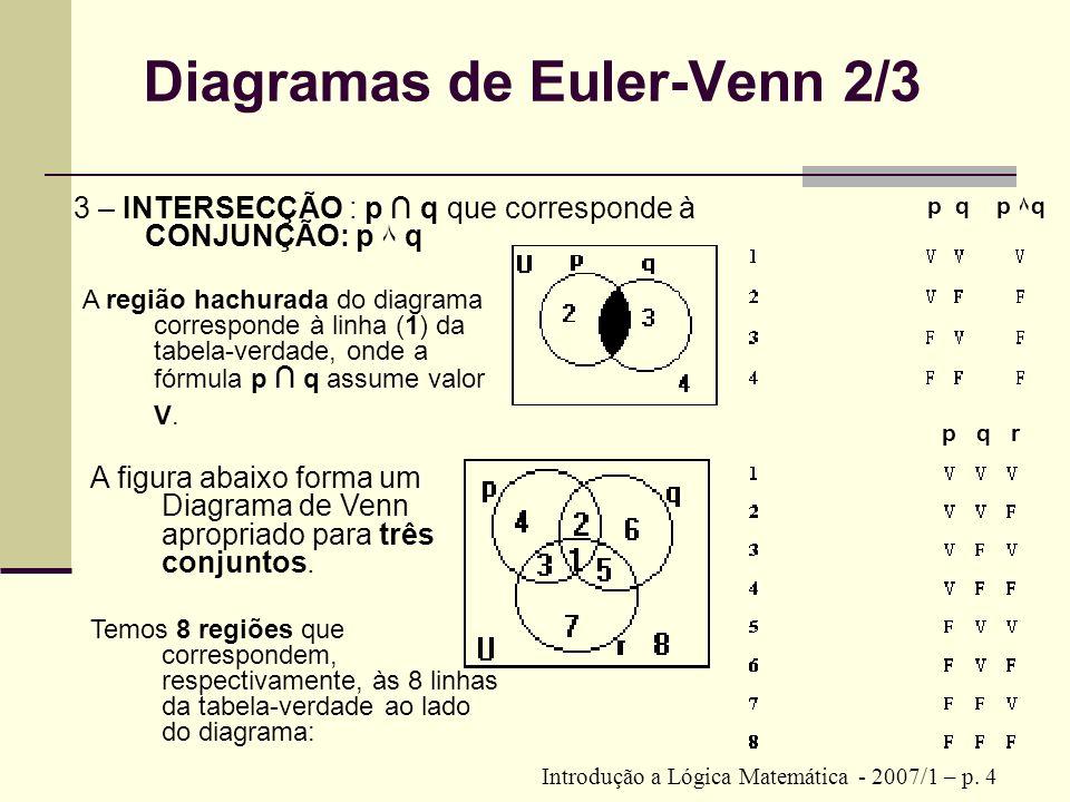 Diagramas de Euler-Venn 2/3 Introdução a Lógica Matemática - 2007/1 – p. 4 3 – INTERSECÇÃO : p q que corresponde à CONJUNÇÃO: p ۸ q A região hachurada