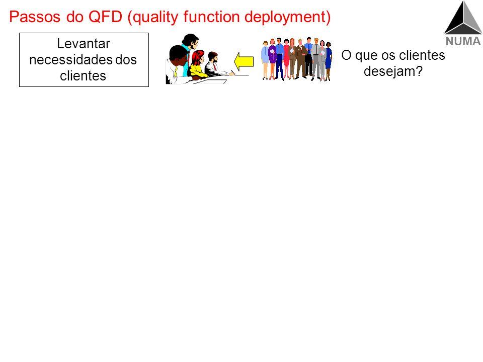 NUMA Passos do QFD (quality function deployment) Levantar necessidades dos clientes –Obter dados originais ou voz do cliente –Agrupar dados originais