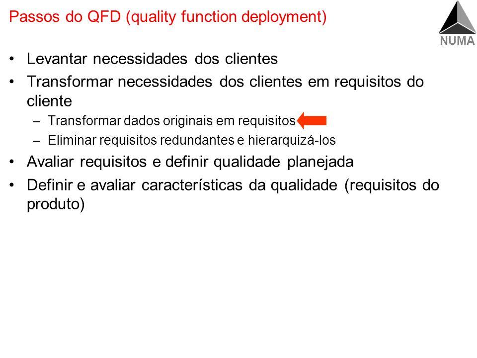 NUMA Passos do QFD (quality function deployment) Levantar necessidades dos clientes O que os clientes desejam?