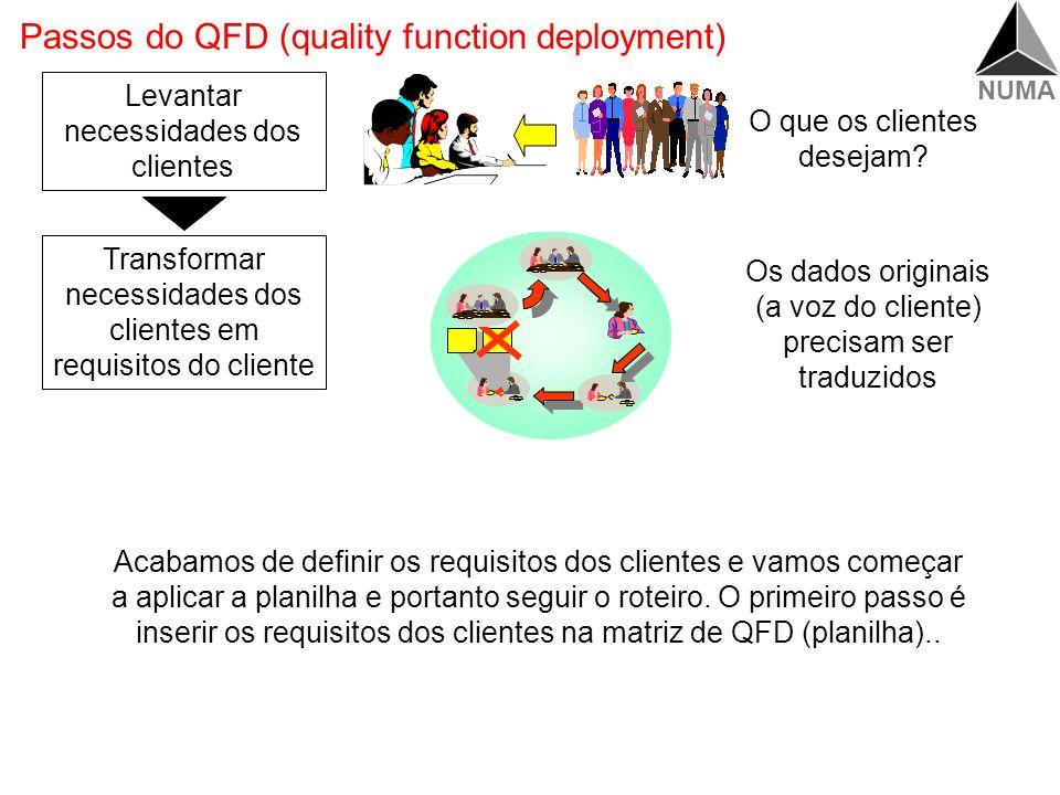 NUMA Requisitos Síntese dos passos Requisitos dos Clientes Cena Operador que nunca havia operado o produto consegue instalar Dado Original Ser fácil d