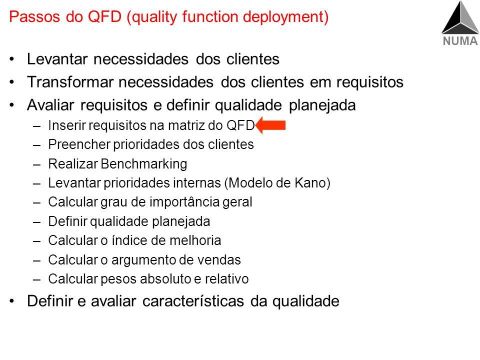NUMA Passos do QFD (quality function deployment) Levantar necessidades dos clientes Transformar necessidades dos clientes em requisitos do cliente Ava