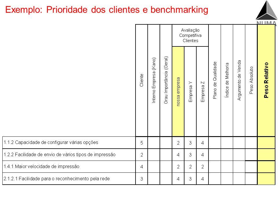 NUMA Prioridade dos clientes e benchmarking Priorização (clientes, interna) Cliente Kano (Interno) Grau Importância Geral Benchmarking Utiliza-se o me