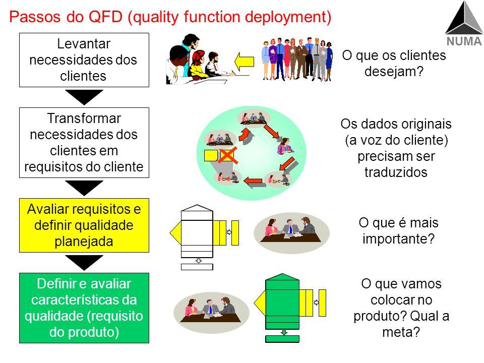 NUMA O que já obtivemos até agora Qualidade Projetada Qualidade Planejada Requisitos dos clientes Características de qualidade Benchmarking Priorização (clientes, interna) Priorização (de conversão) Benchmarking Requisitos do produto (valor meta) Correlação