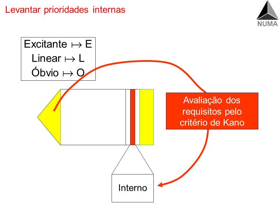 NUMA Modelo Kano para definir prioridades internas Requisito Presente Cliente satisfeito Óbvio Linear Excitante Cliente insatisfeito Requisito Ausente