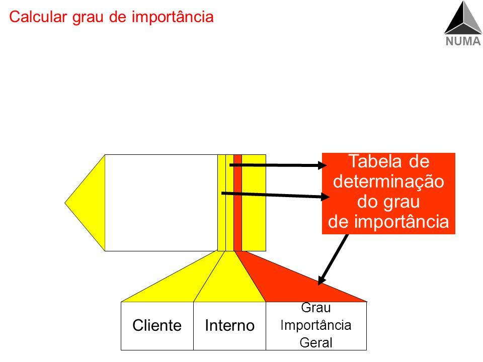 NUMA Passos do QFD (quality function deployment) Levantar necessidades dos clientes Transformar necessidades dos clientes em requisitos Avaliar requis