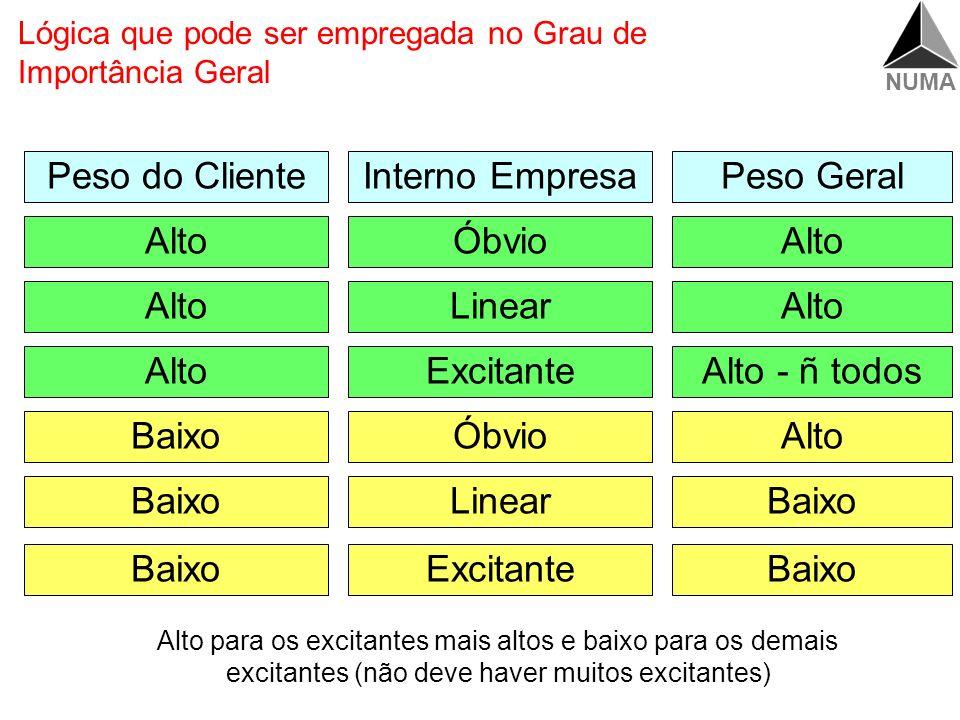NUMA Calcular grau de importância ClienteInterno Grau Importância Geral Tabela de determinação do grau de importância