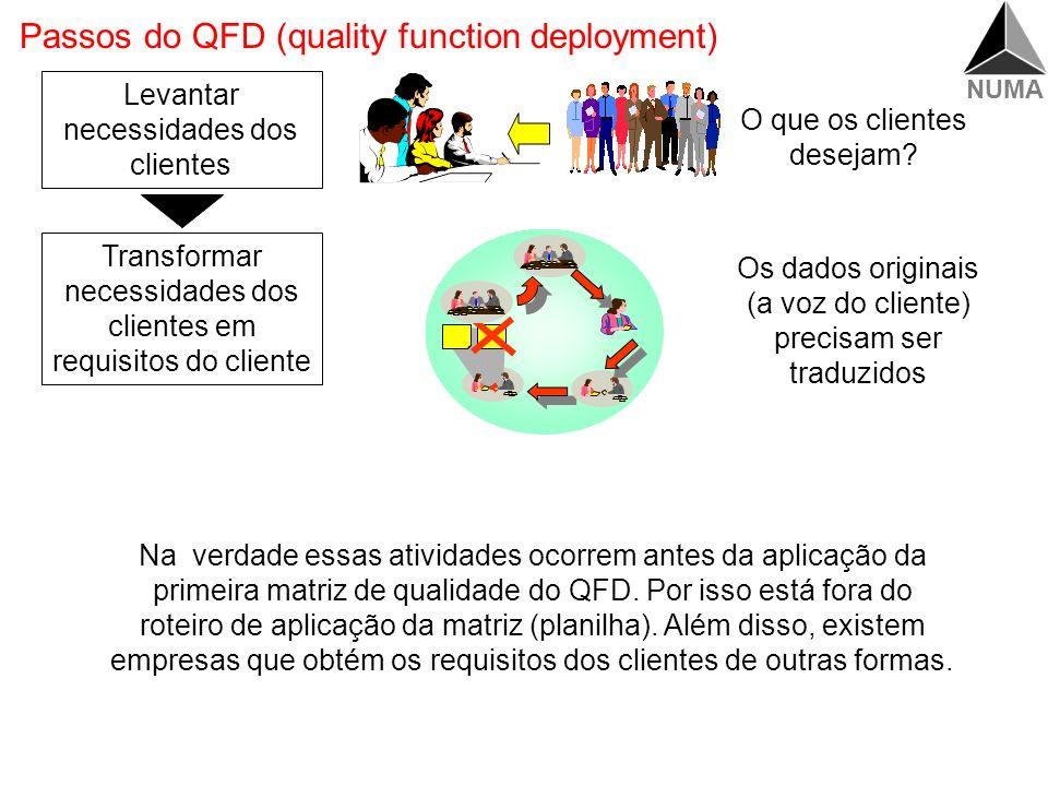 NUMA Passos do QFD (quality function deployment) Levantar necessidades dos clientes Transformar necessidades dos clientes em requisitos do cliente Os dados originais (a voz do cliente) precisam ser traduzidos O que os clientes desejam.