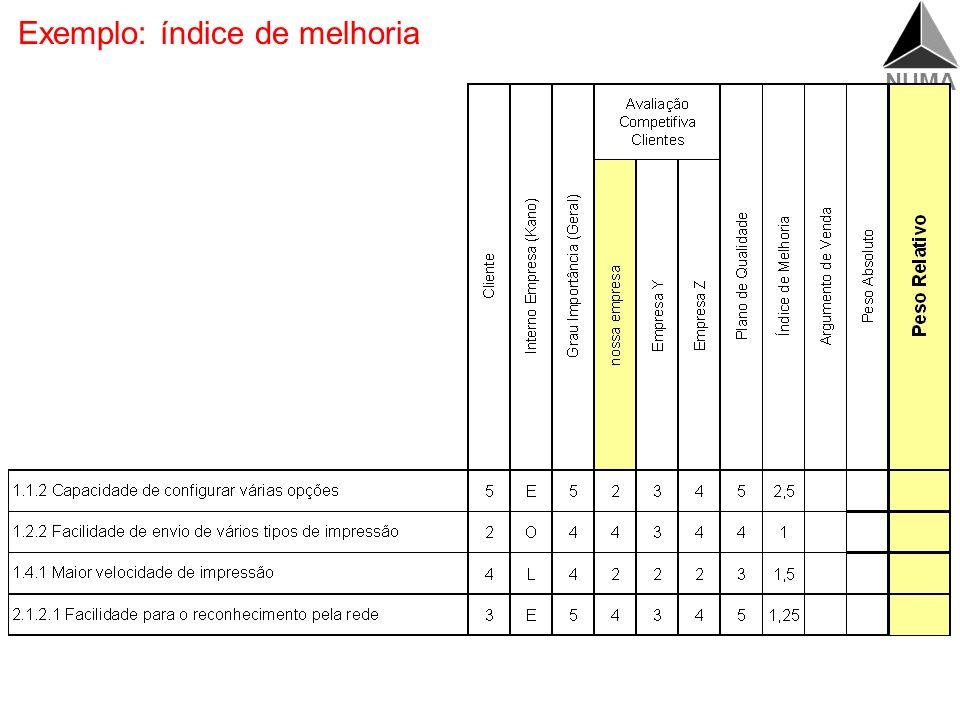 NUMA Cálculo do índice de melhoria Qualidade planejada. Plano. Melhoria. Argumento venda Requisitos dos clientes Benchmarking Priorização (clientes, i