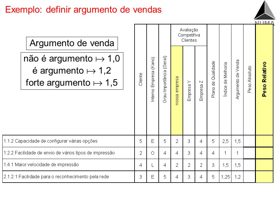 NUMA Cálculo do argumento de venda Qualidade planejada. Plano. Melhoria. Argumento venda Requisitos dos clientes Benchmarking Priorização (clientes, i