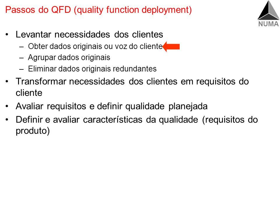 NUMA Transformar Requisitos em Características de Qualidade Qualidade Projetada Qualidade Planejada Requisitos dos clientes Características de qualidade Benchmarking Priorização (clientes, interna) Priorização (de conversão) Benchmarking Requisitos do produto (valor meta) Correlação Extração