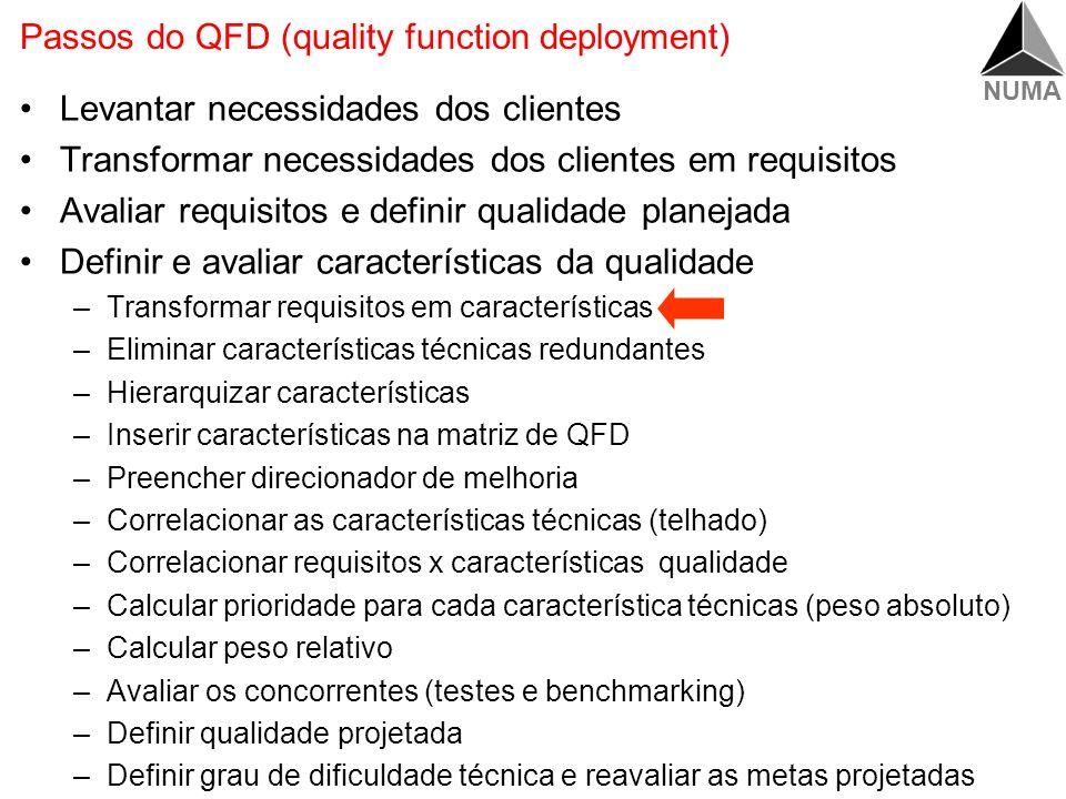 NUMA Reutilização da 1ª casa da qualidade do QFD Pesquisar a validade dos requisitos Adicionar novos requisitos e eliminar os não aplicáveis Reavaliar