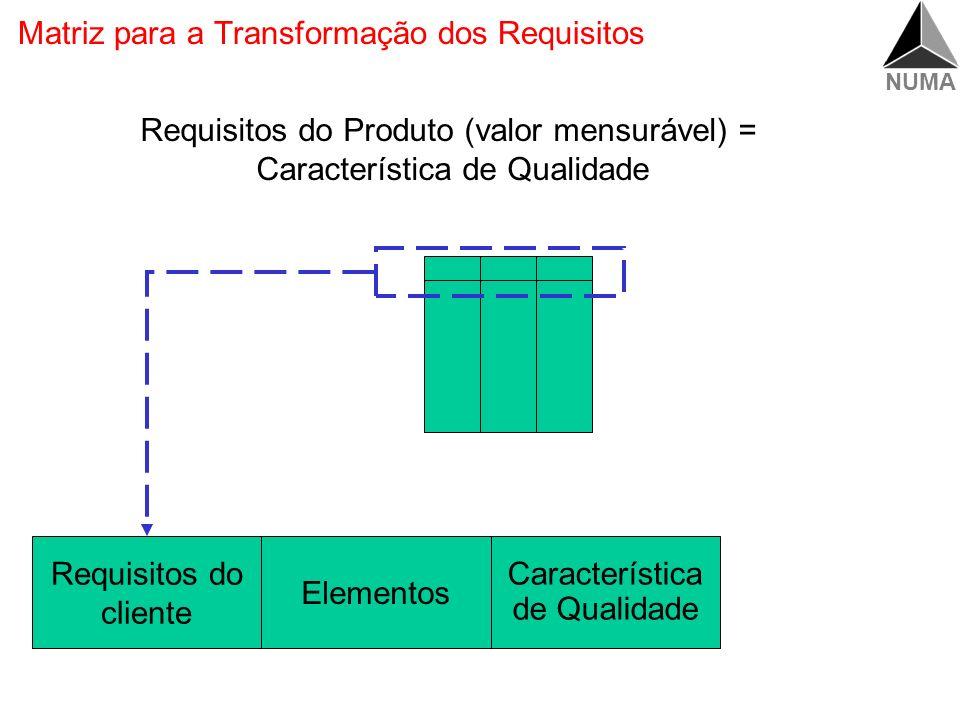 NUMA Transformar Requisitos em Características de Qualidade Qualidade Projetada Qualidade Planejada Requisitos dos clientes Características de qualida