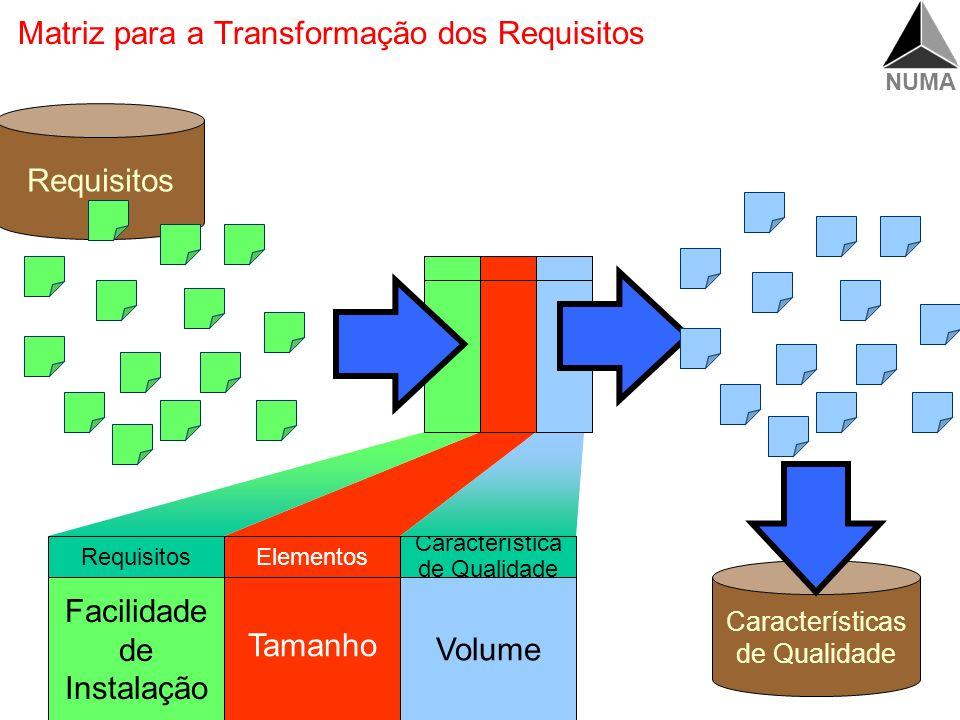 NUMA Matriz para a Transformação dos Requisitos Elementos Característica de Qualidade Requisitos do cliente Requisitos do Produto (valor mensurável) =