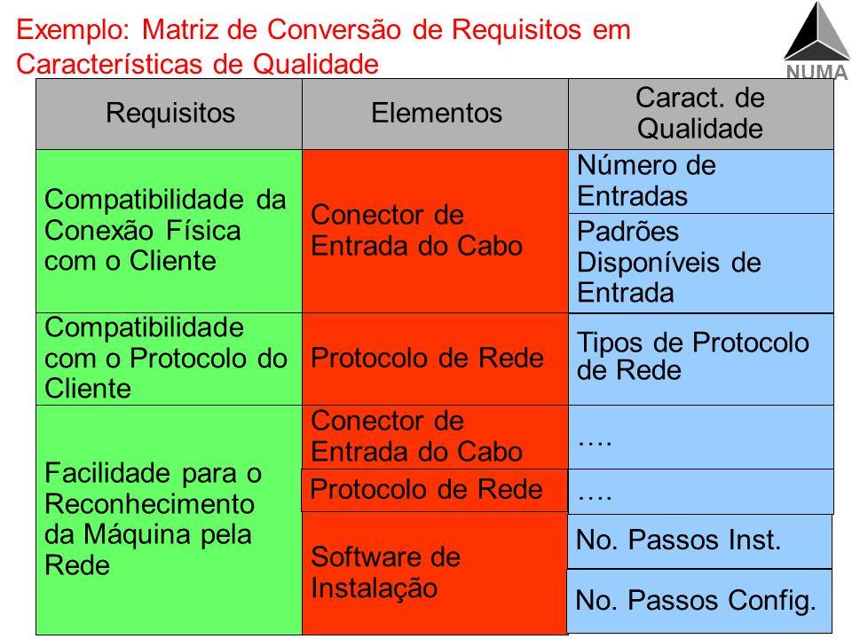 NUMA Matriz para a Transformação dos Requisitos Elementos Tamanho Característica de Qualidade Volume Requisitos Facilidade de Instalação Característic