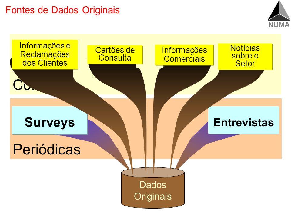 NUMA Periódicas Contínuas Dados Originais Fontes de Dados Originais Surveys Entrevistas Informações e Reclamações dos Clientes Cartões de Consulta Informações Comerciais Notícias sobre o Setor