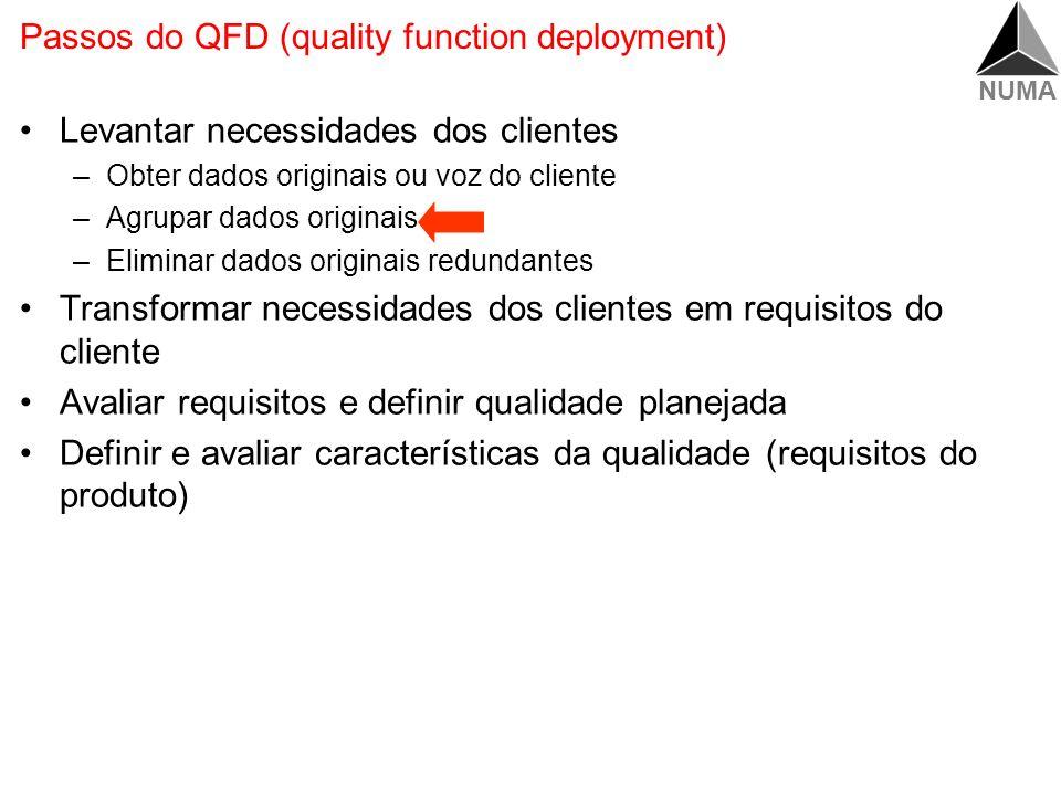 NUMA Matriz para a Transformação dos Requisitos Elementos Tamanho Característica de Qualidade Volume Requisitos Facilidade de Instalação Características de Qualidade