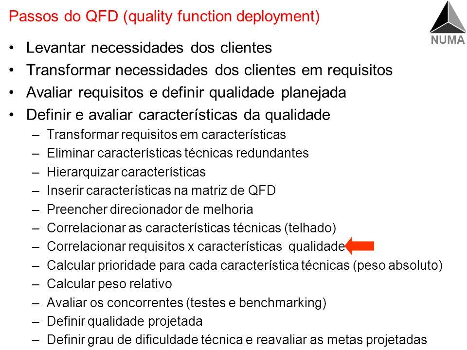 NUMA Resolução Impressão (dpi) Consumo de Força Correlacionar as Características de Qualidade Características de qualidade Correlação Posit. Forte Pos