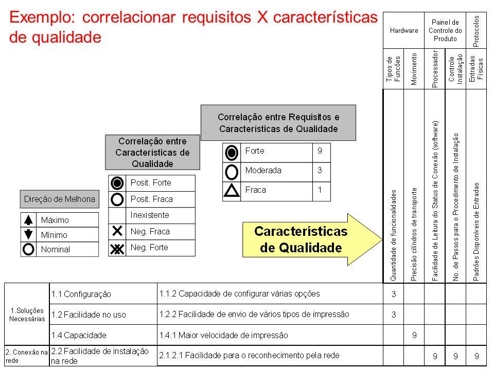 NUMA Correlacionar requisitos X características de qualidade correlação Requisitos dos clientes Características de qualidade Forte Moderada Fraca 9 3