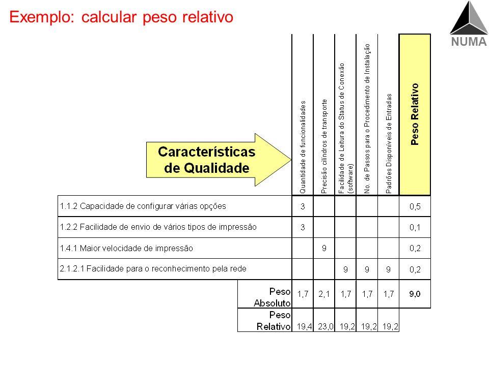 NUMA Requisitos dos clientes Características de qualidade Peso Absoluto (CQ) Peso Relativo (CQ) = Total do Peso Absoluto (CQ) Calcular peso relativo
