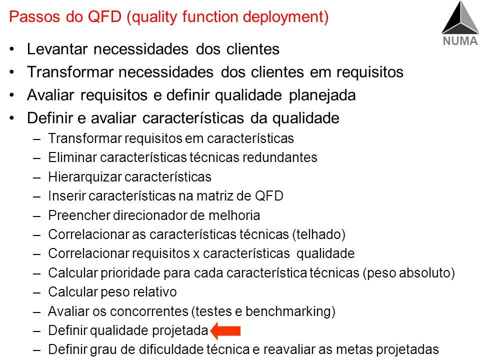 NUMA O que já obtivemos até agora Qualidade Projetada Qualidade Planejada Requisitos dos clientes Características de qualidade Benchmarking Priorizaçã