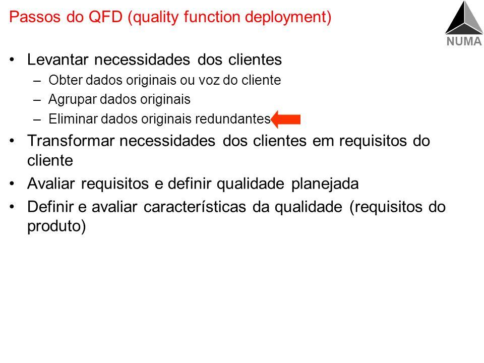 NUMA Requisitos Síntese dos passos Requisitos dos Clientes Cena Operador que nunca havia operado o produto consegue instalar Dado Original Ser fácil de usar Requisito Procedimento simples para serviço rotineiro Convertendo os Dados Originais Agrupando e Hierarquizando Eliminando os redundantes