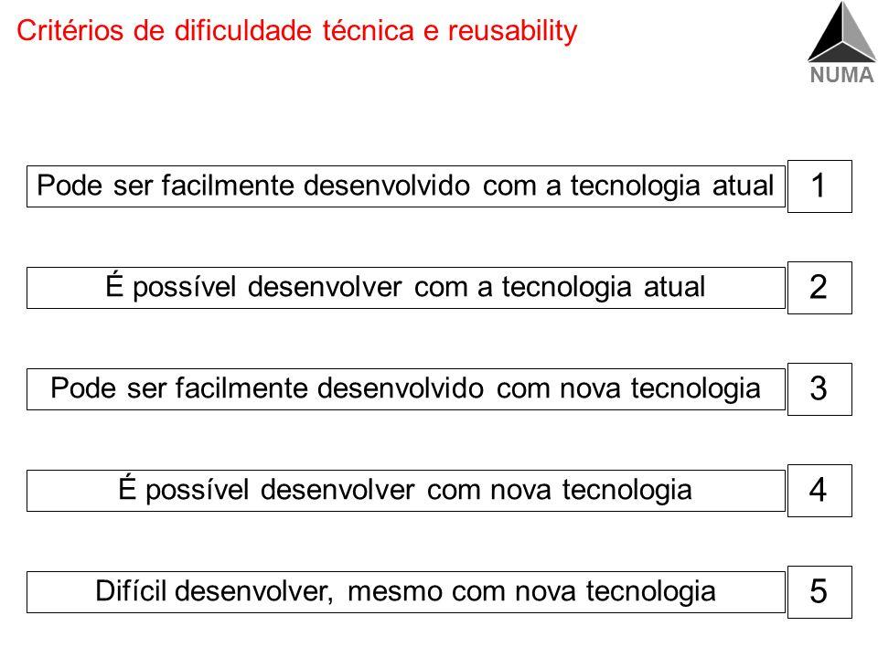 NUMA Definir grau de dificuldade técnica (avaliação da tecnologia e possibilidade de reuso) e reavaliar metas projetadas Qualidade Projetada Qualidade