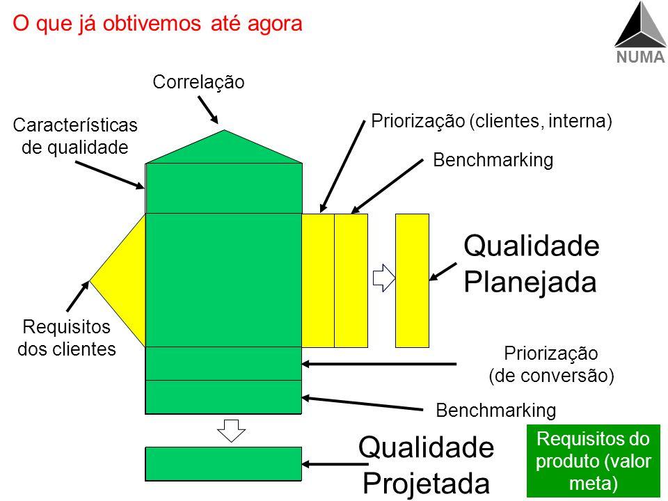 NUMA Exemplo: Definir grau de dificuldade técnica