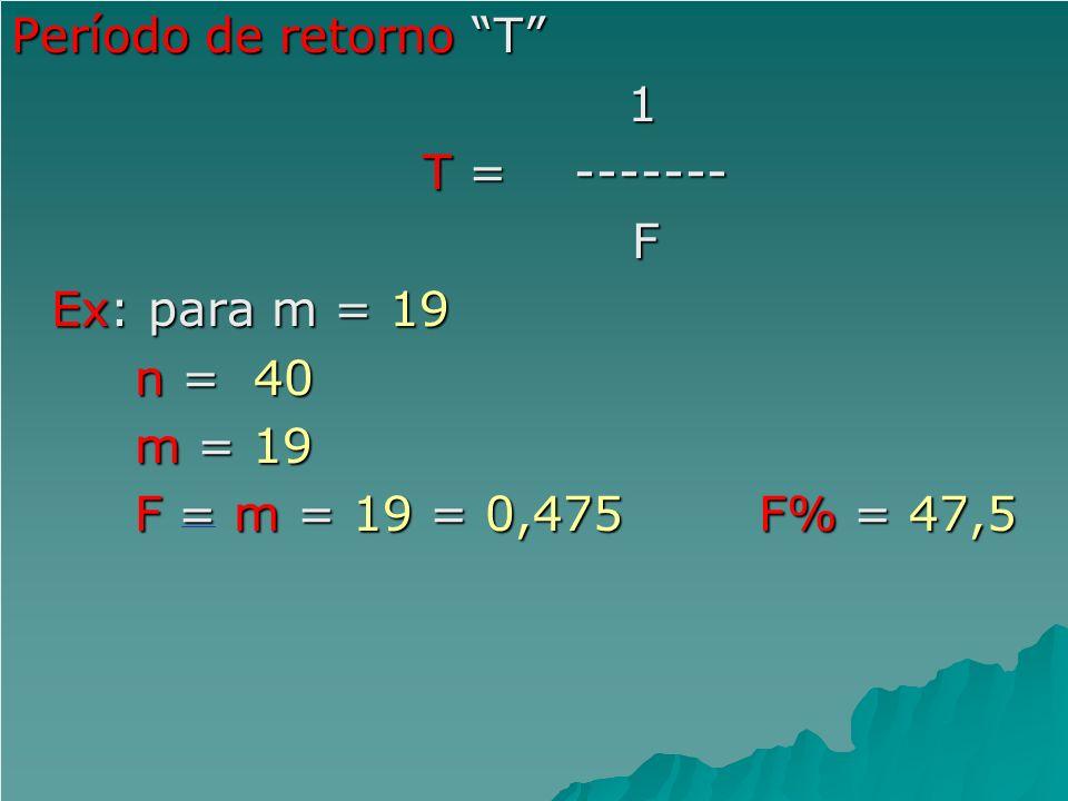 Período de retorno T 1 T = ------- T = ------- F Ex: para m = 19 n = 40 n = 40 m = 19 m = 19 F = m = 19 = 0,475F% = 47,5 F = m = 19 = 0,475F% = 47,5