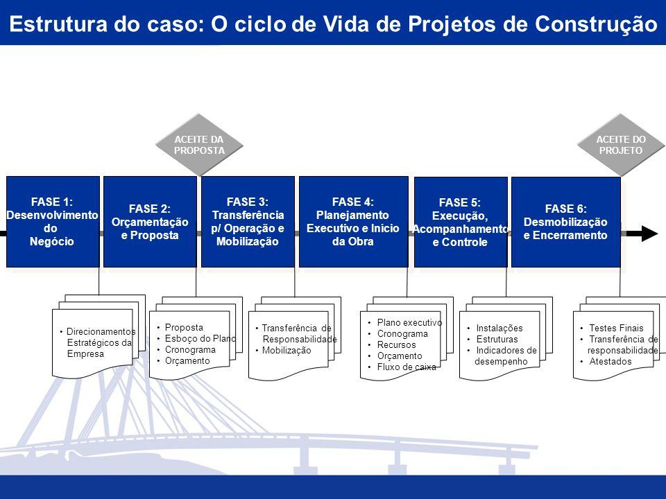 FASE 1: Desenvolvimento do Negócio FASE 1: Desenvolvimento do Negócio FASE 2: Orçamentação e Proposta FASE 2: Orçamentação e Proposta FASE 3: Transfer