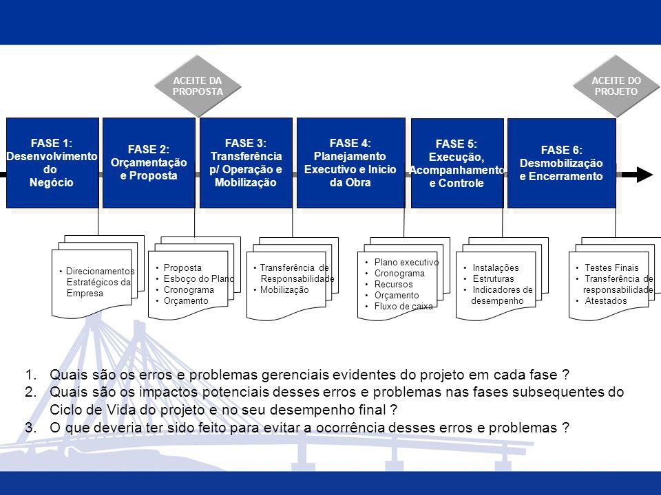 FASE 1: Desenvolvimento do Negócio FASE 1: Desenvolvimento do Negócio FASE 2: Orçamentação e Proposta FASE 2: Orçamentação e Proposta FASE 3: Transferência p/ Operação e Mobilização FASE 3: Transferência p/ Operação e Mobilização FASE 4: Planejamento Executivo e Início da Obra FASE 4: Planejamento Executivo e Início da Obra Direcionamentos Estratégicos da Empresa ACEITE DA PROPOSTA ACEITE DO PROJETO Proposta Esboço do Plano Cronograma Orçamento FASE 5: Execução, Acompanhamento e Controle FASE 5: Execução, Acompanhamento e Controle FASE 6: Desmobilização e Encerramento FASE 6: Desmobilização e Encerramento Transferência de Responsabilidade Mobilização Plano executivo Cronograma Recursos Orçamento Fluxo de caixa Instalações Estruturas Indicadores de desempenho Testes Finais Transferência de responsabilidade Atestados 1.Quais são os erros e problemas gerenciais evidentes do projeto em cada fase .