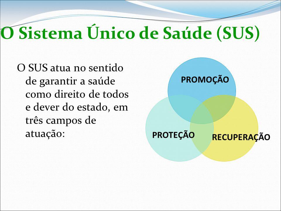 O Sistema Único de Saúde (SUS) O SUS atua no sentido de garantir a saúde como direito de todos e dever do estado, em três campos de atuação: PROMOÇÃO