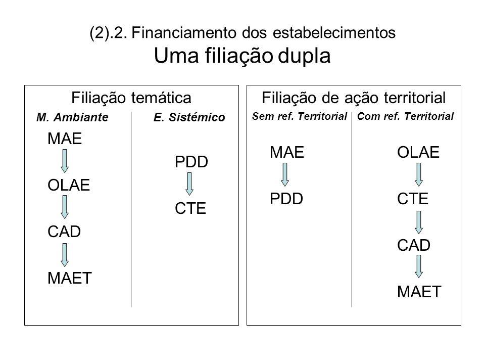 (2).2. Financiamento dos estabelecimentos Uma filiação dupla Filiação temática M. Ambiante E. Sistémico MAE PDD OLAE CTE CAD MAET Filiação de ação ter