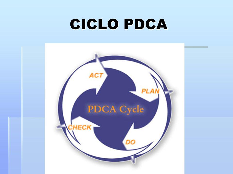 O ciclo PDCA foi idealizado por Shewart e mais tarde aplicado por Deming no uso de estatísticas e métodos de amostragem.