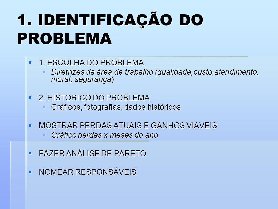 1. IDENTIFICAÇÃO DO PROBLEMA 1. ESCOLHA DO PROBLEMA 1. ESCOLHA DO PROBLEMA Diretrizes da área de trabalho (qualidade,custo,atendimento, moral, seguran