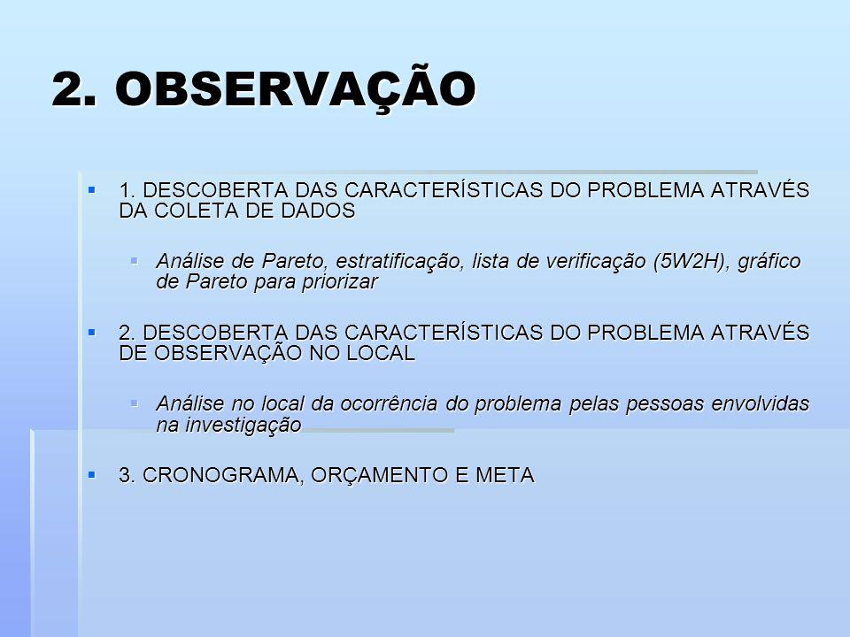 2. OBSERVAÇÃO 1. DESCOBERTA DAS CARACTERÍSTICAS DO PROBLEMA ATRAVÉS DA COLETA DE DADOS 1. DESCOBERTA DAS CARACTERÍSTICAS DO PROBLEMA ATRAVÉS DA COLETA
