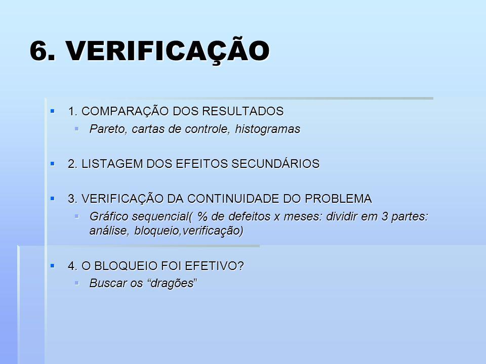 6. VERIFICAÇÃO 1. COMPARAÇÃO DOS RESULTADOS 1. COMPARAÇÃO DOS RESULTADOS Pareto, cartas de controle, histogramas Pareto, cartas de controle, histogram