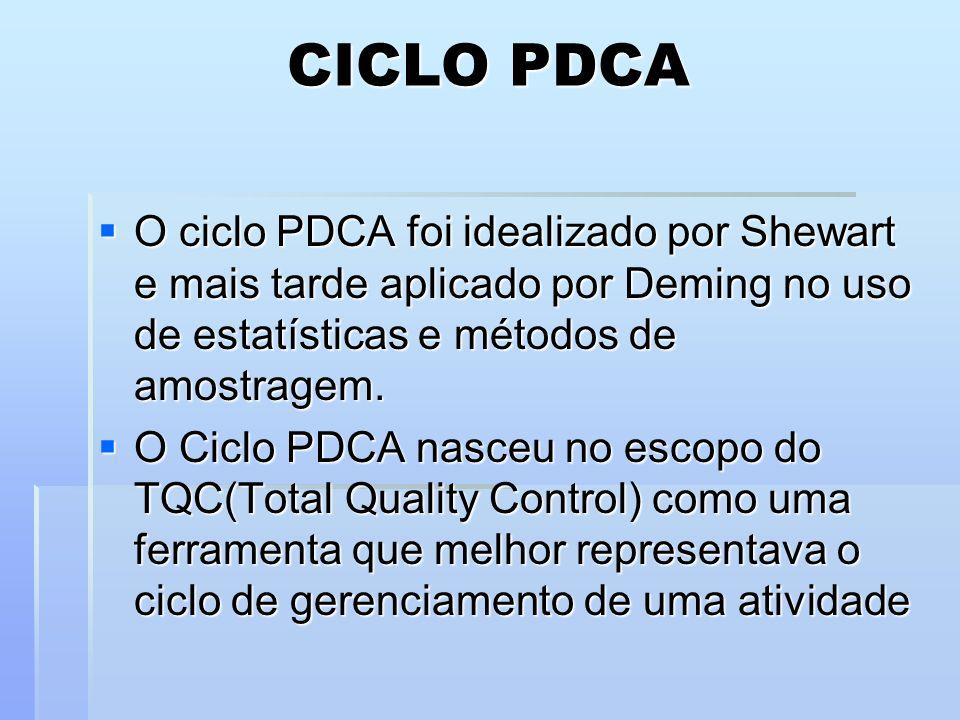 O ciclo PDCA foi idealizado por Shewart e mais tarde aplicado por Deming no uso de estatísticas e métodos de amostragem. O ciclo PDCA foi idealizado p