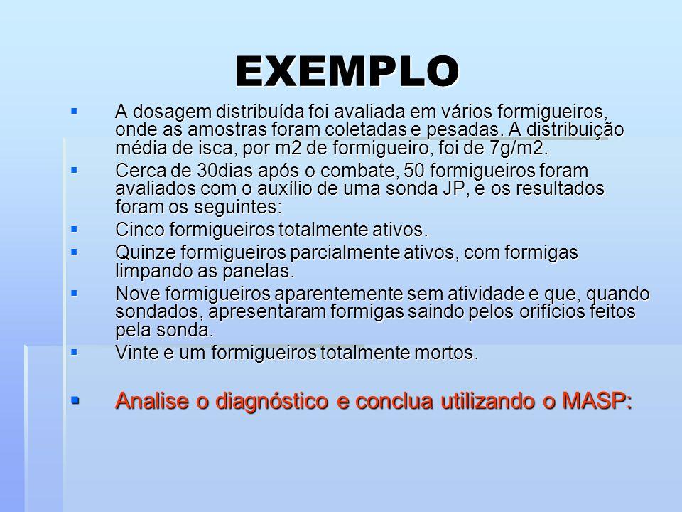 EXEMPLO A dosagem distribuída foi avaliada em vários formigueiros, onde as amostras foram coletadas e pesadas. A distribuição média de isca, por m2 de