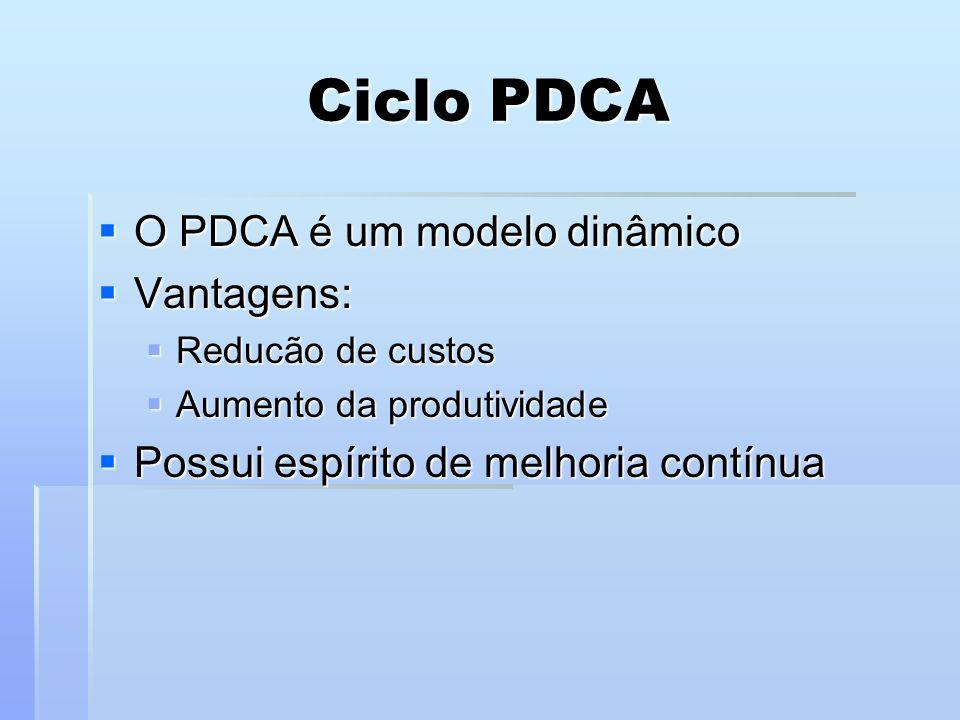 Ciclo PDCA O PDCA é um modelo dinâmico O PDCA é um modelo dinâmico Vantagens: Vantagens: Reducão de custos Reducão de custos Aumento da produtividade