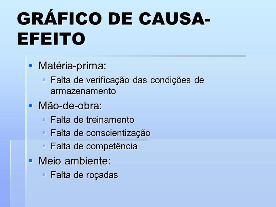 GRÁFICO DE CAUSA- EFEITO Matéria-prima: Matéria-prima: Falta de verificação das condições de armazenamento Falta de verificação das condições de armaz
