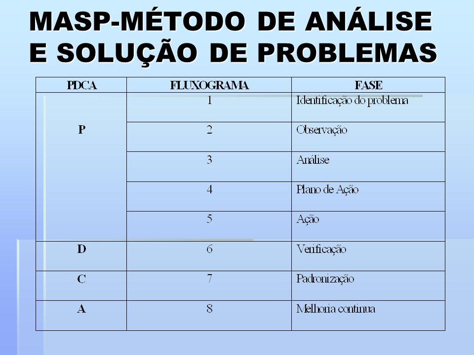 MASP-MÉTODO DE ANÁLISE E SOLUÇÃO DE PROBLEMAS
