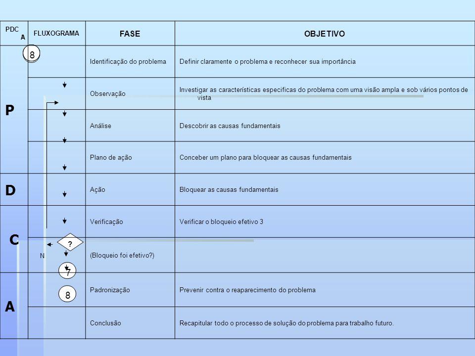1 2 34568 ? 8 7 S PDC A FLUXOGRAMA FASEOBJETIVO P Identificação do problemaDefinir claramente o problema e reconhecer sua importância Observação Inves