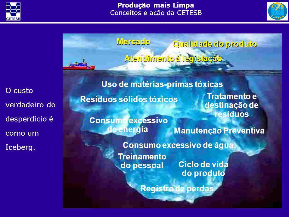 Produção mais Limpa Conceitos e ação da CETESB Mercado Mercado Qualidade do produto Atendimento à legislação Uso de matérias-primas tóxicas Manutenção