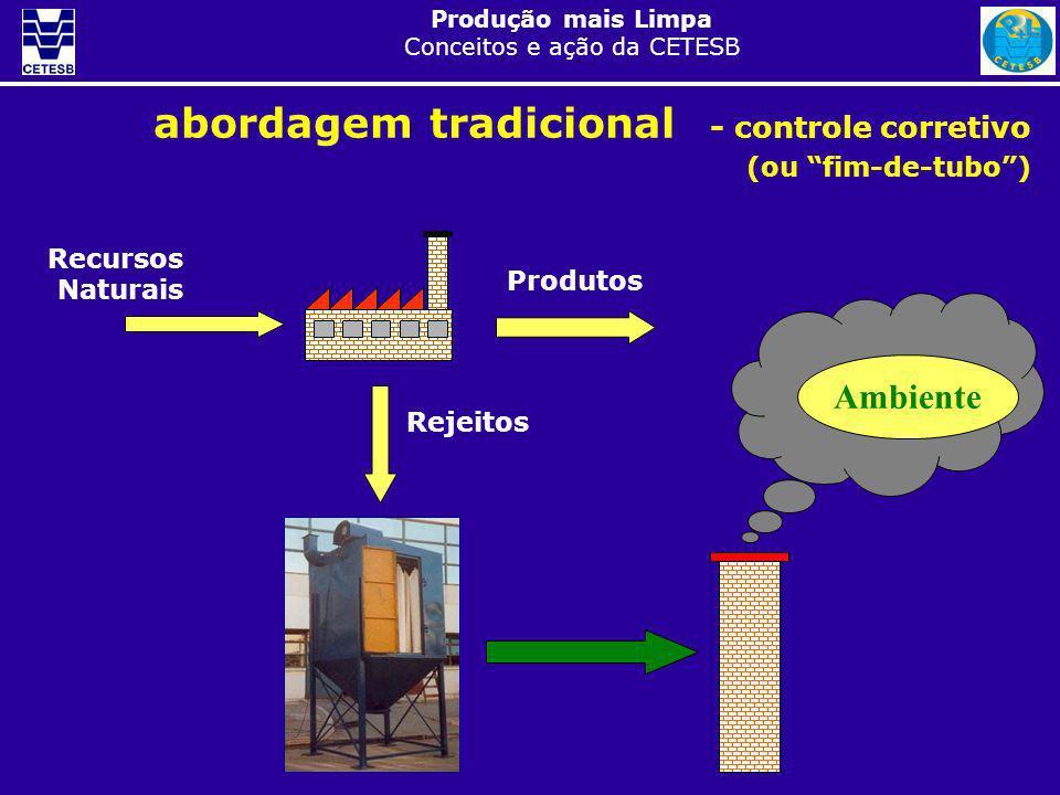 Produção mais Limpa Conceitos e ação da CETESB abordagem tradicional - controle corretivo (ou fim-de-tubo) Recursos Naturais Produtos Rejeitos Ambient