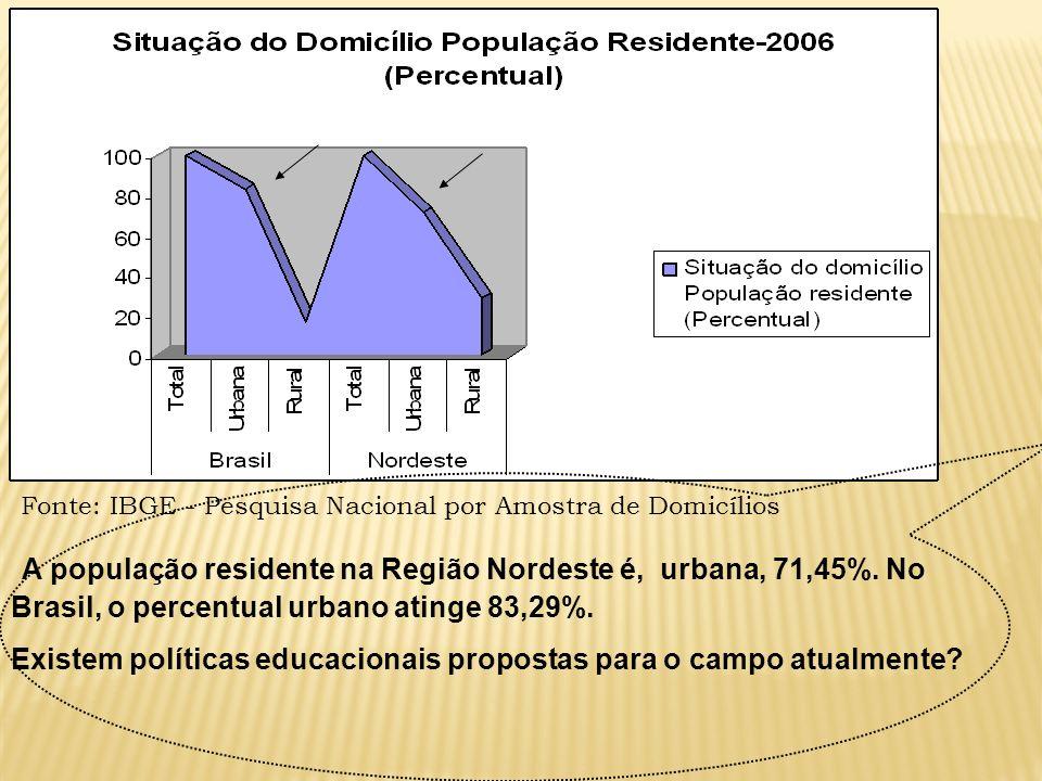 A população residente na Região Nordeste é, urbana, 71,45%. No Brasil, o percentual urbano atinge 83,29%. Existem políticas educacionais propostas par