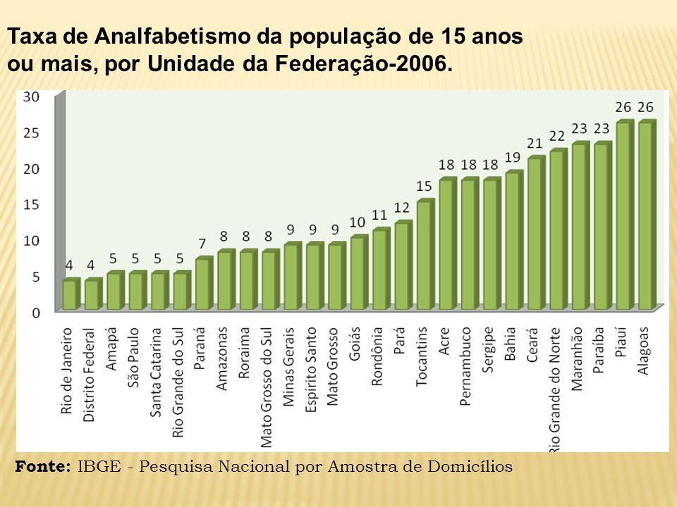 Taxa de Analfabetismo da população de 15 anos ou mais, por Unidade da Federação-2006. Fonte: IBGE - Pesquisa Nacional por Amostra de Domicílios