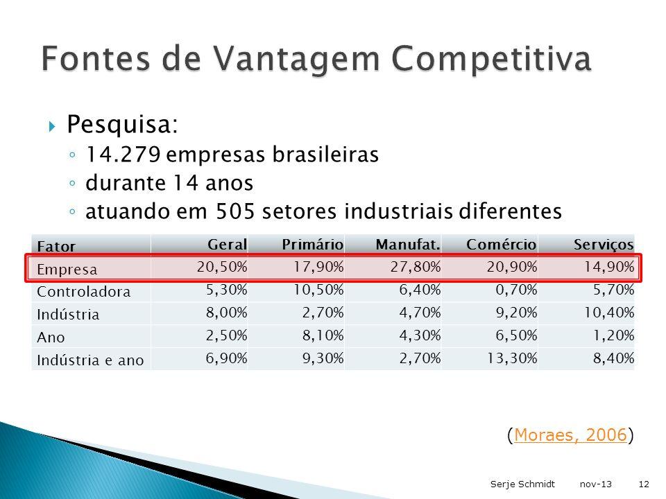 Pesquisa: 14.279 empresas brasileiras durante 14 anos atuando em 505 setores industriais diferentes (Moraes, 2006)Moraes, 2006 Fator Geral Primário Ma